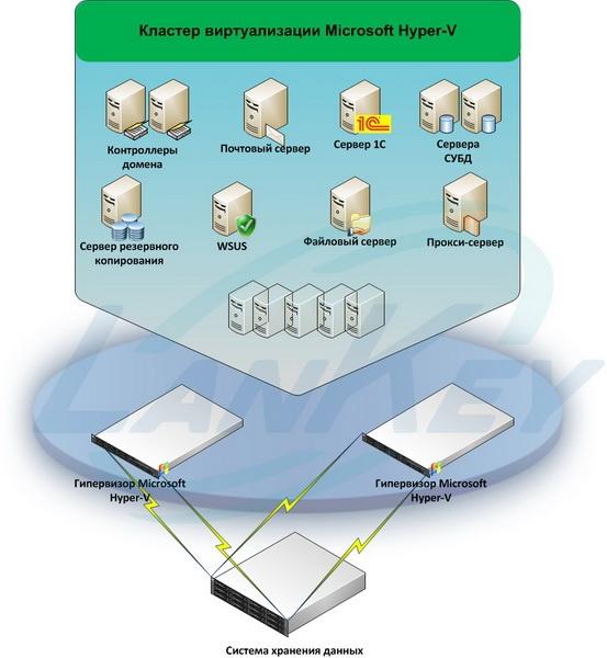 Виртуализация серверов Microsoft Hyper-V, Внедрение кластеров виртуализации Hyper-V.