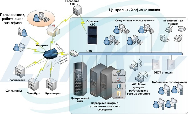 Корпоративная Информационная Система (КИС), упрощенная схема