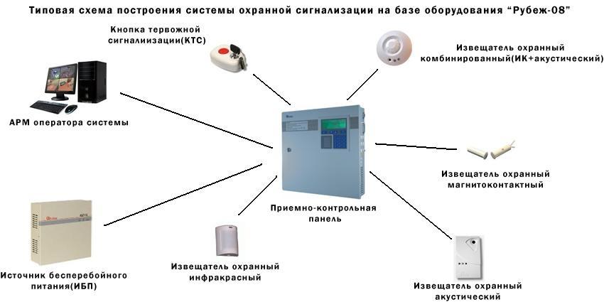 Типовая схема охранной