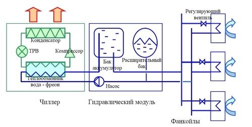 Использование компрессора