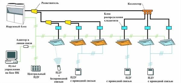 Основное отличие VRF систем от