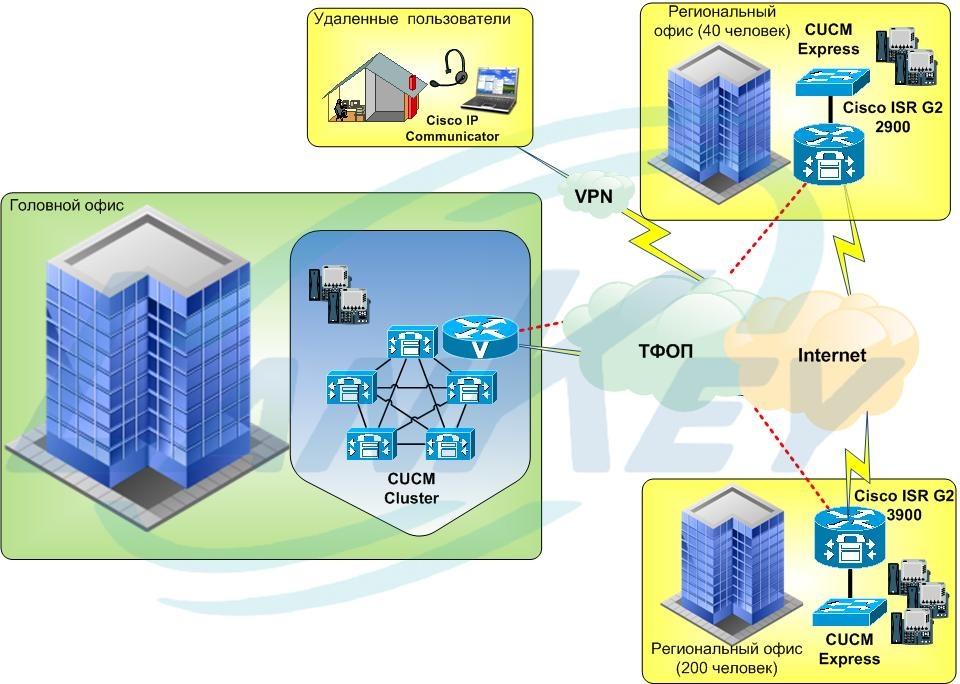 связей телефонных схемы организации